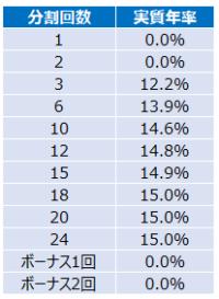 分割払いの年率
